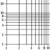 Какой приём расположения чисел для числовой оси является интуитивным в целях человека?